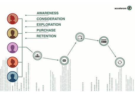 Accelerom_Mix_Optimization_Attribution_Customer_Journey_Touchpoints_sm-1
