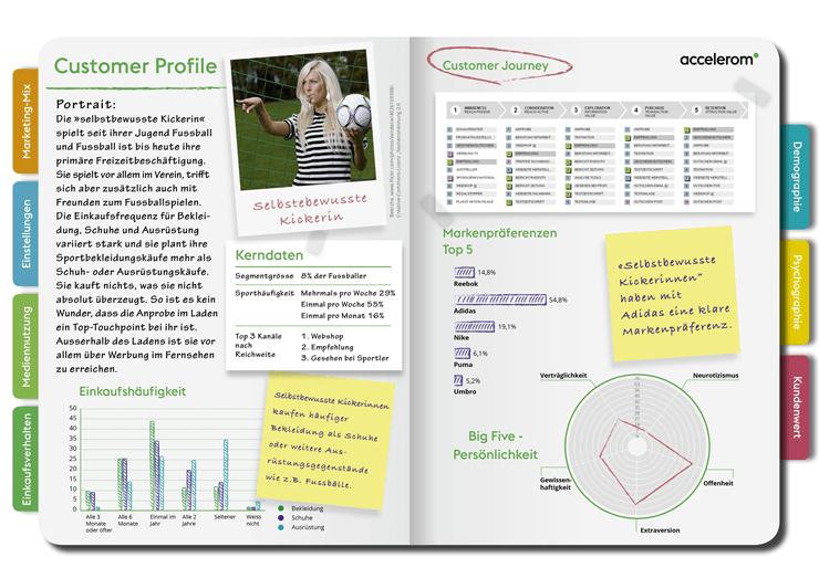 Customer Profil der Rubrik Fussballer und Fussballerinnen