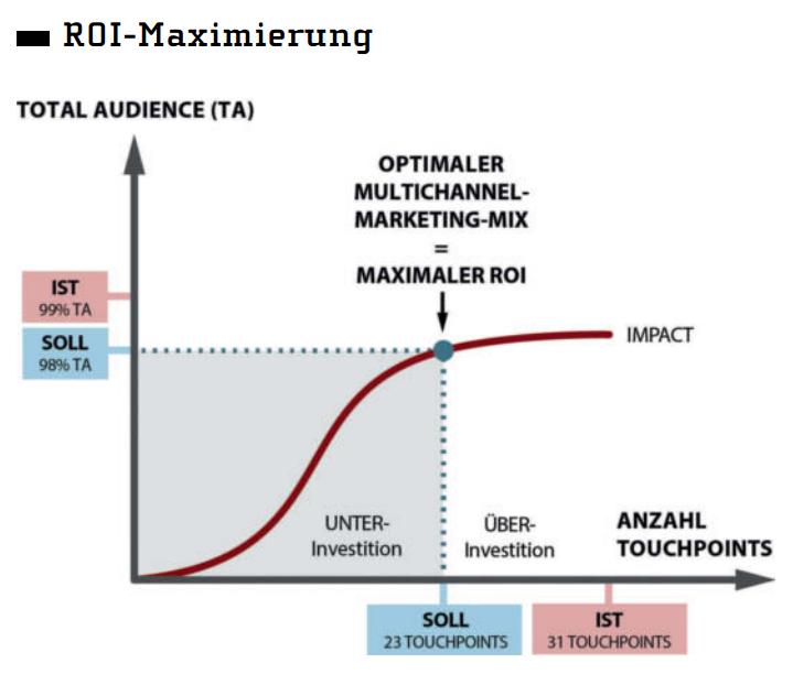 ROI-Maximierung