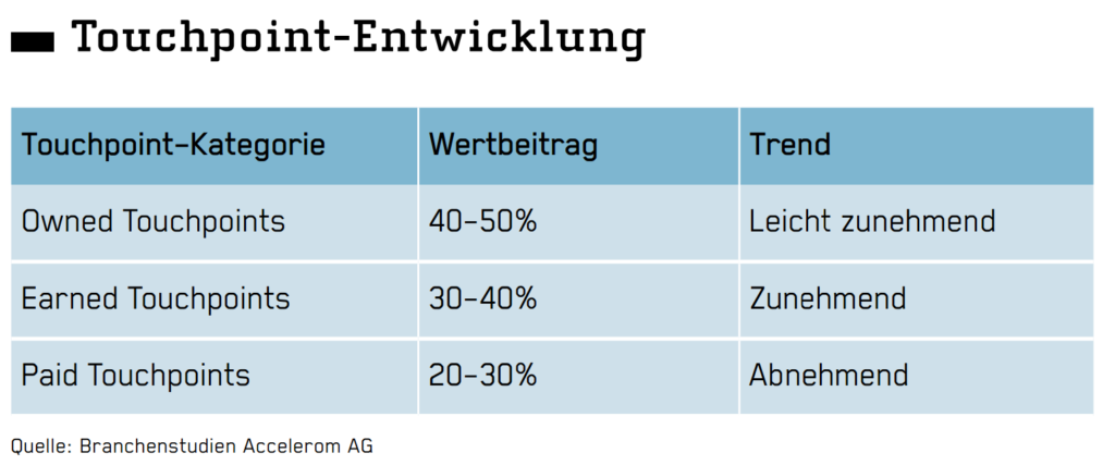 Touchpoint-Entwicklung