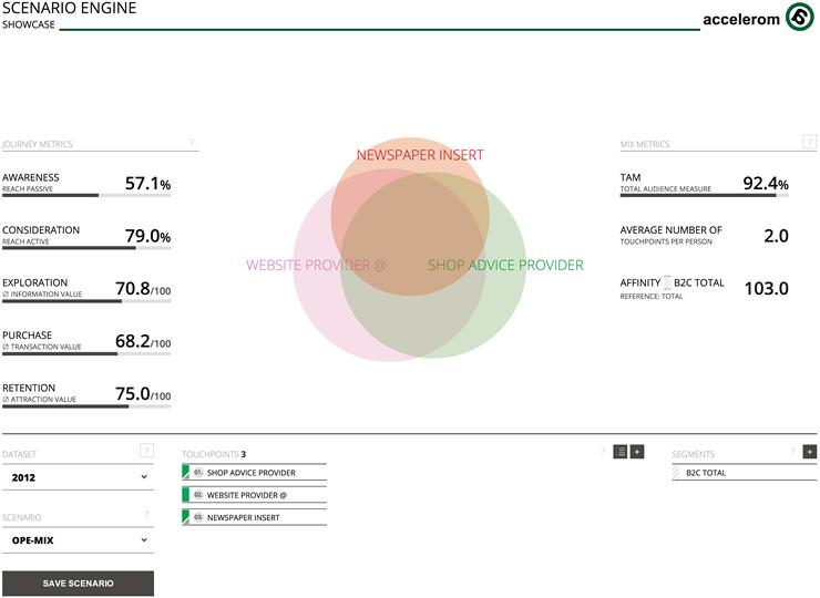 Venn Diagram for customer journey campaign planning