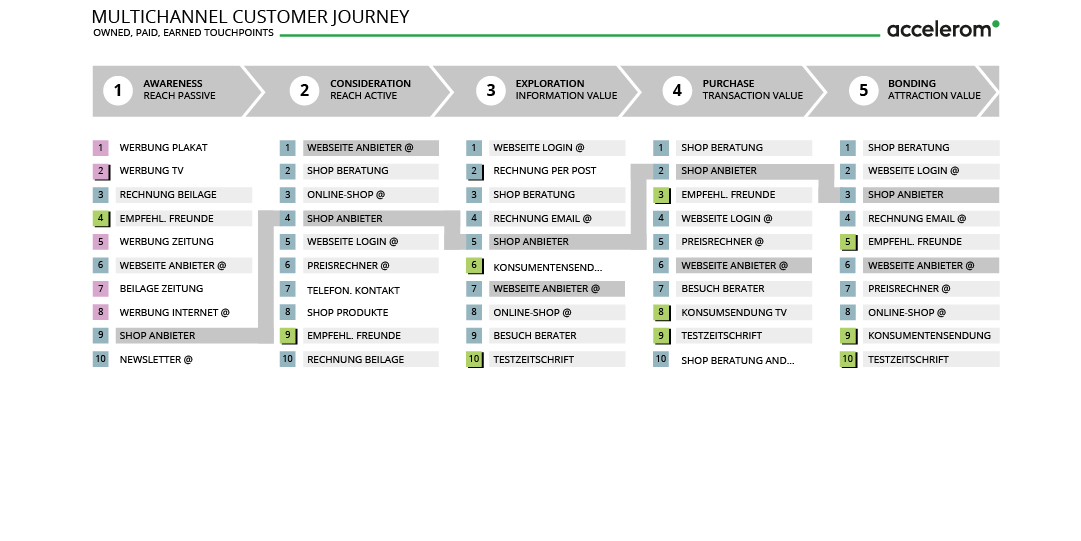 Customer Journey by Accelerom AG