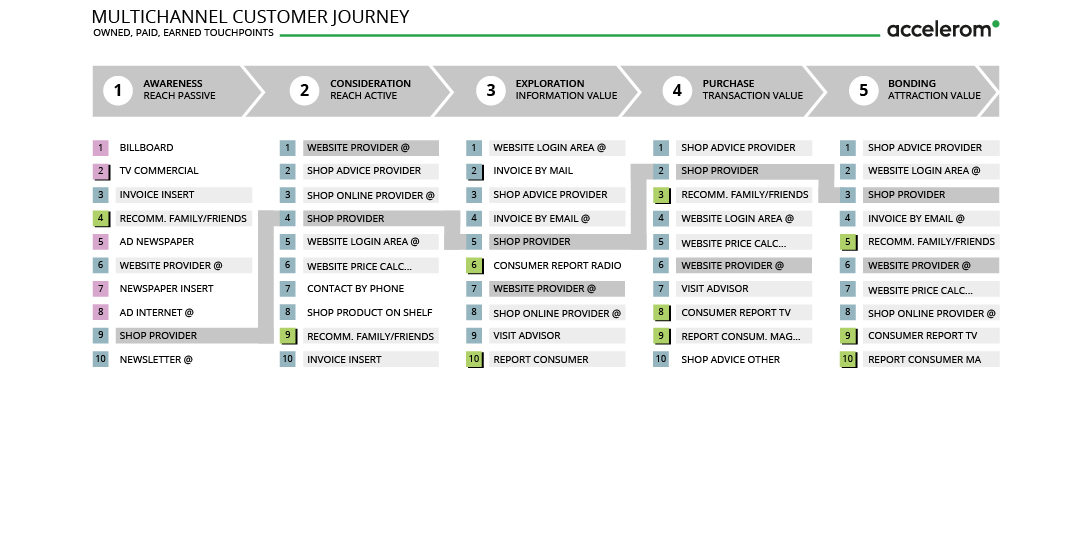 Customer Journey von Accelerom AG / Kundenreise