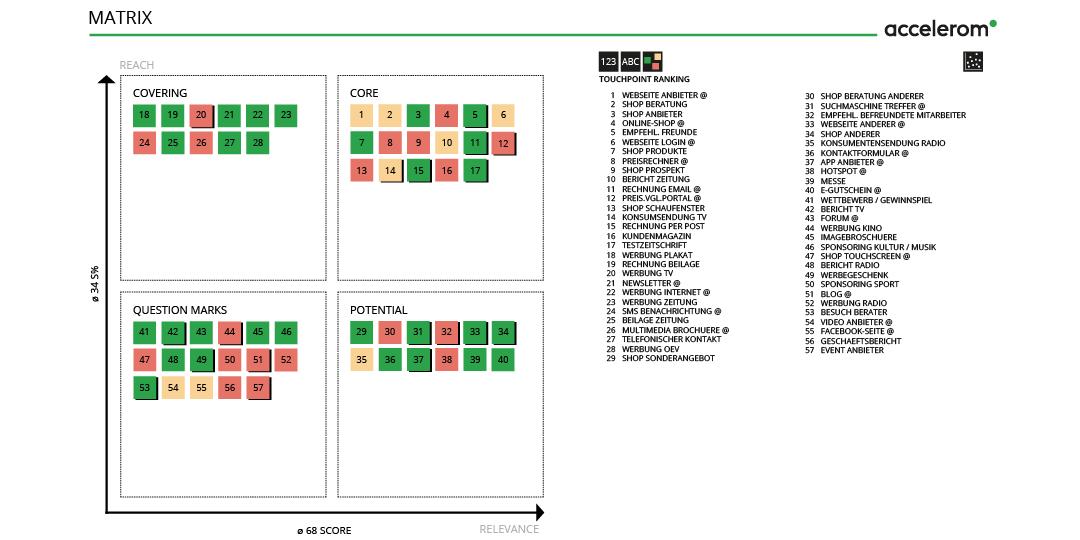 Touchpoint Matrix von Accelerom