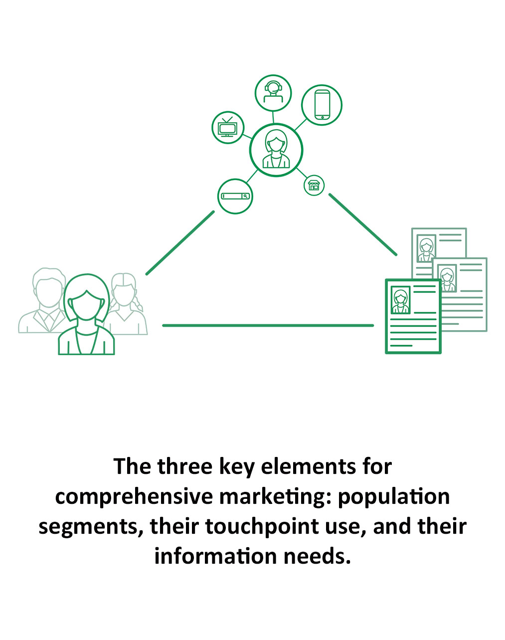 The three key elements for comprehensive marketing: population segments, their touchpoint use, and their information needs.