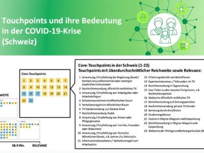 Touchpoints und ihre Bedeutung in der COVID-19-Krise (Schweiz)