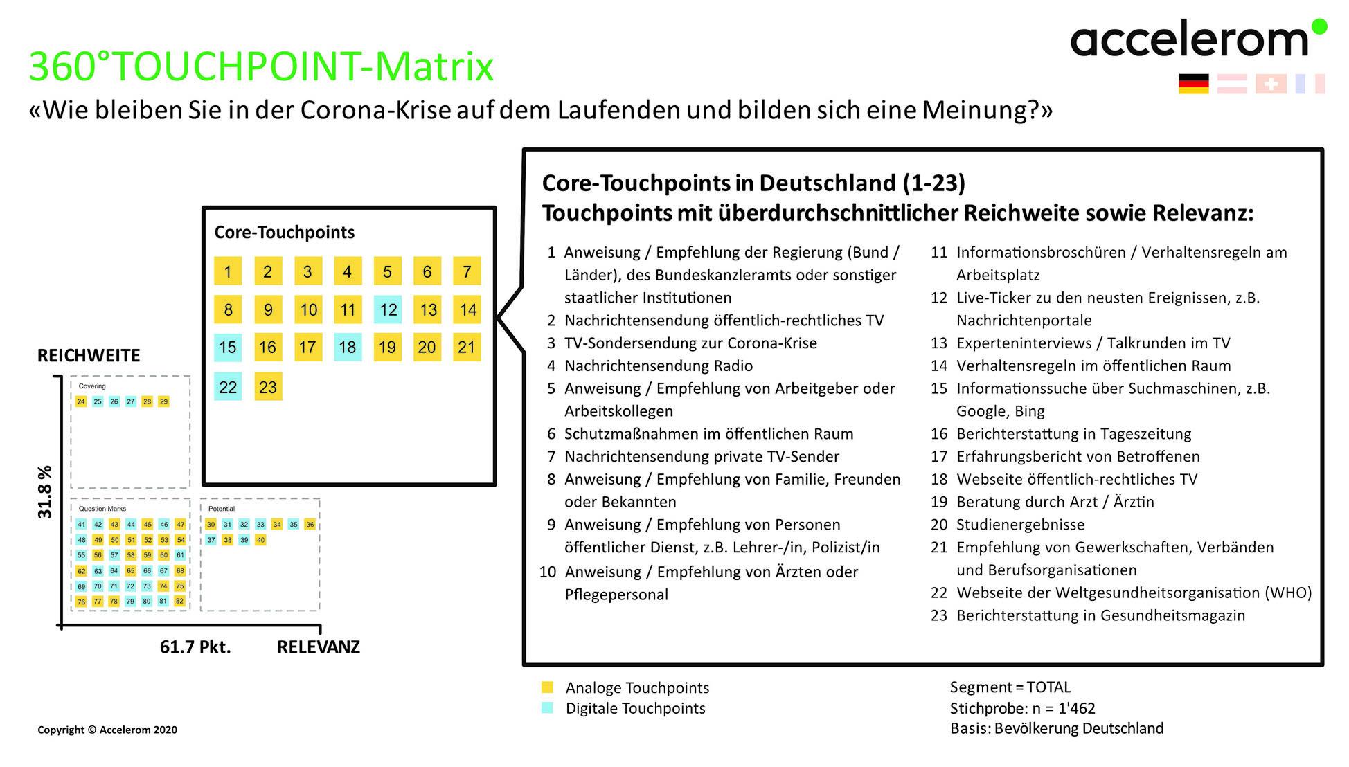 360°TOUCHPOINT-Matrix