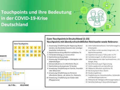 Touchpoints und ihre Bedeutung in der COVID-19-Krise (Deutschland)