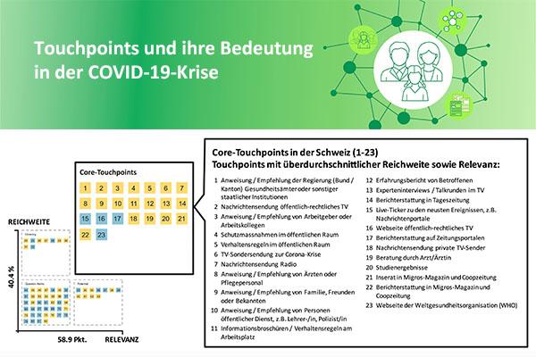 Touchpoints und ihre Bedeutung in der COVID-19-Krise