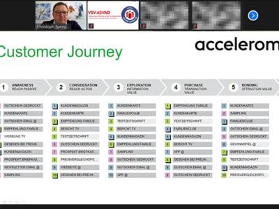 VSV-Webinar: Die Komplexität in der Customer Journey erfolgreich managen.