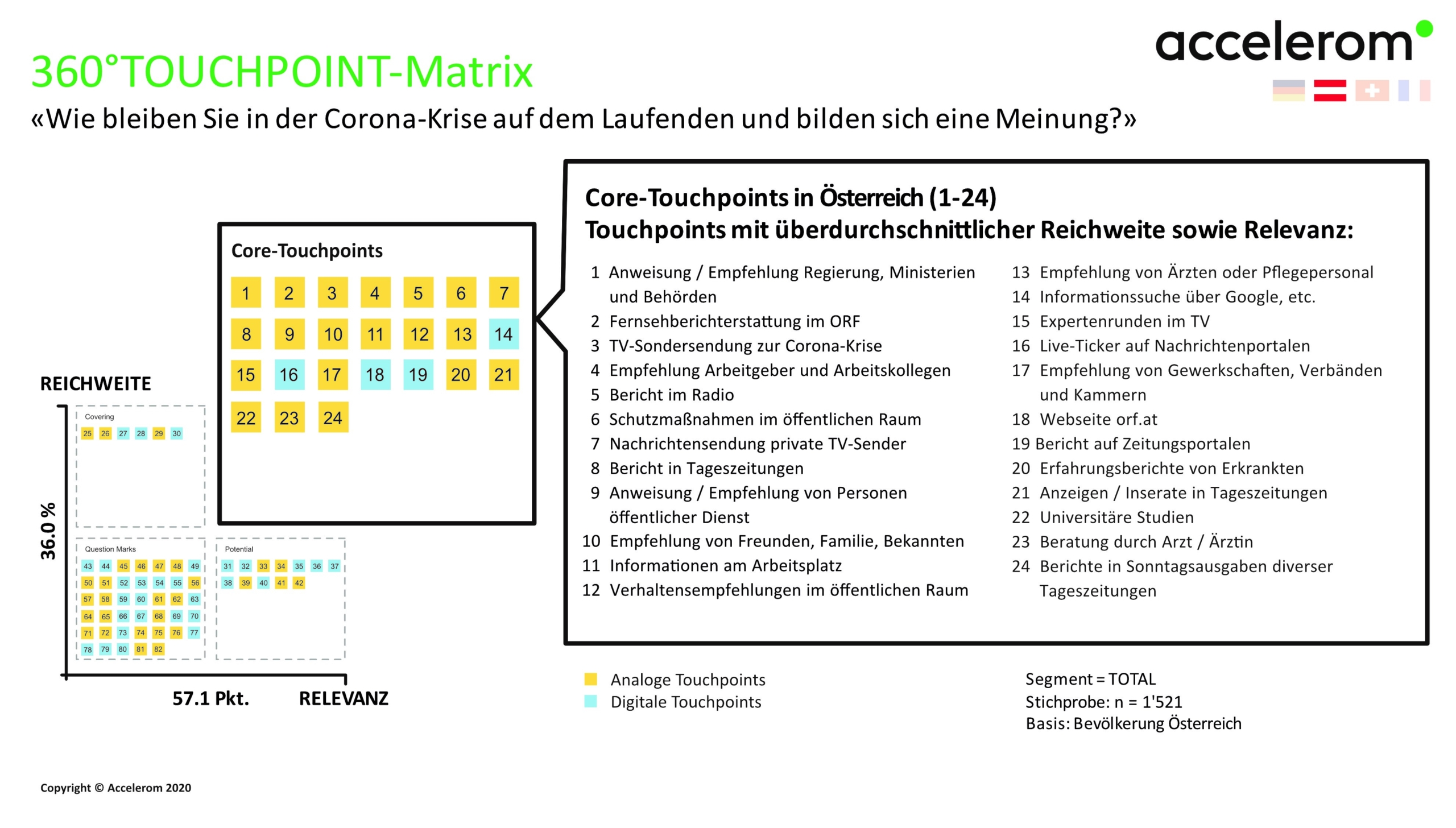 360°TOUCHPOINT-Matrix AT
