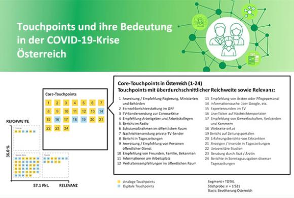 Touchpoints und ihre Bedeutung in der COVID-19-Krise (Österreich)