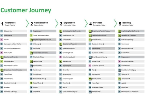 Analyse der Wirkungsstärke analoger und digitaler Touchpoints in den unterschiedlichen Phasen einer Customer Journey (Top 20)